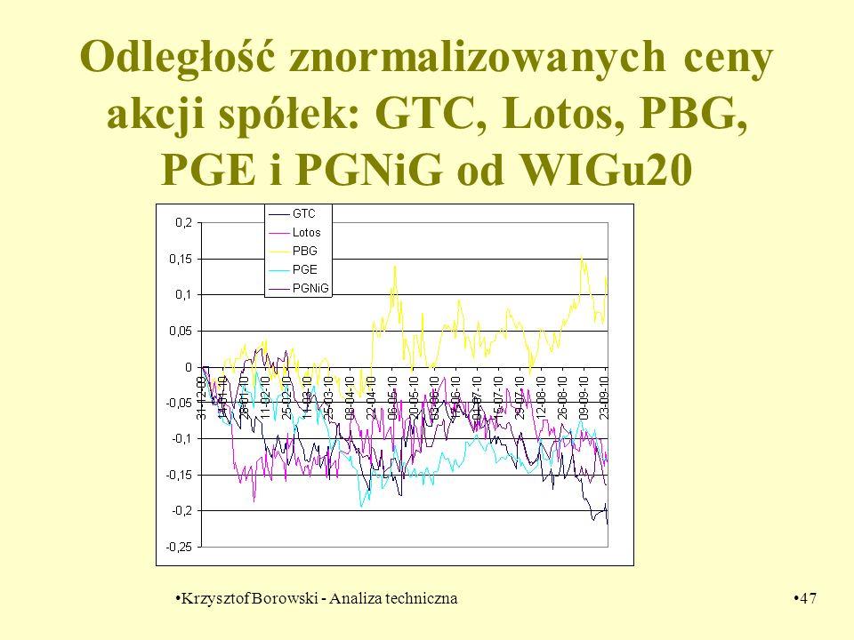 Krzysztof Borowski - Analiza techniczna47 Odległość znormalizowanych ceny akcji spółek: GTC, Lotos, PBG, PGE i PGNiG od WIGu20