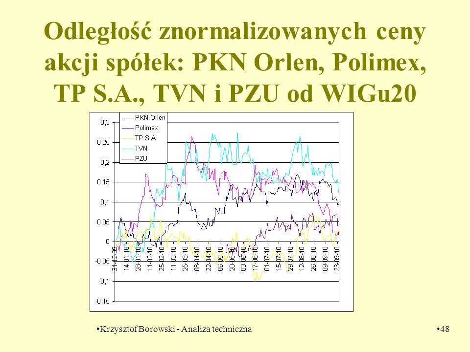 Krzysztof Borowski - Analiza techniczna48 Odległość znormalizowanych ceny akcji spółek: PKN Orlen, Polimex, TP S.A., TVN i PZU od WIGu20