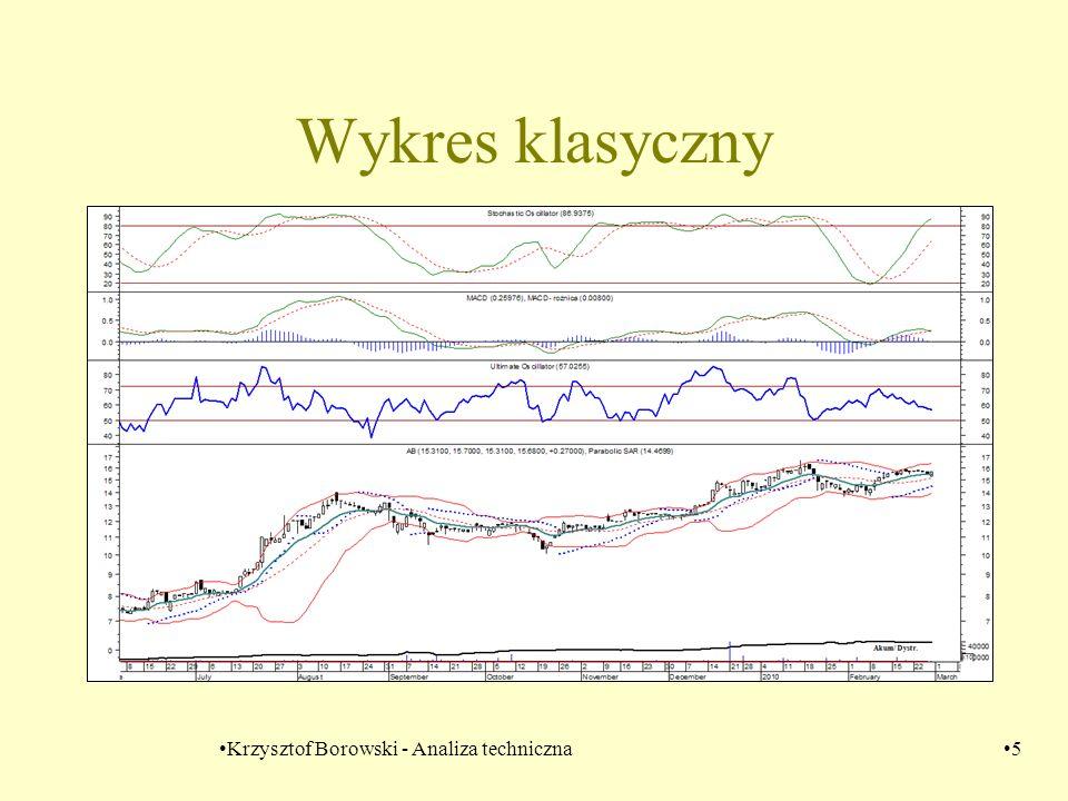 Krzysztof Borowski - Analiza techniczna16 Co wynika z siły relatywnej A rośnie a B – maleje -> siła relatywna rośnie A maleje a B rośnie –> siła relatywna maleje