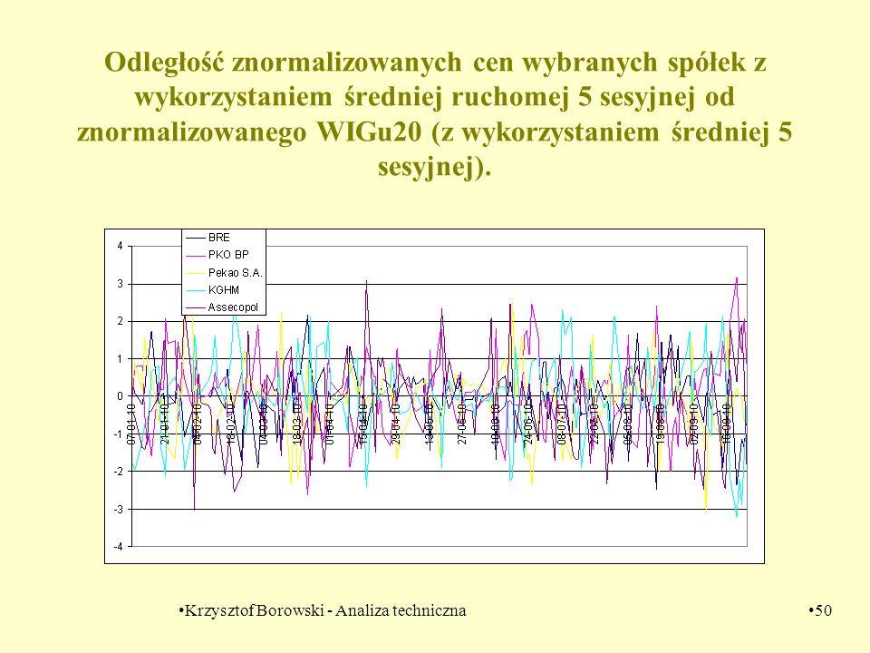 Krzysztof Borowski - Analiza techniczna50 Odległość znormalizowanych cen wybranych spółek z wykorzystaniem średniej ruchomej 5 sesyjnej od znormalizow