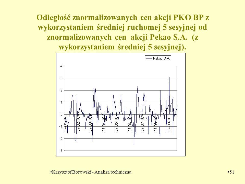 Krzysztof Borowski - Analiza techniczna51 Odległość znormalizowanych cen akcji PKO BP z wykorzystaniem średniej ruchomej 5 sesyjnej od znormalizowanyc