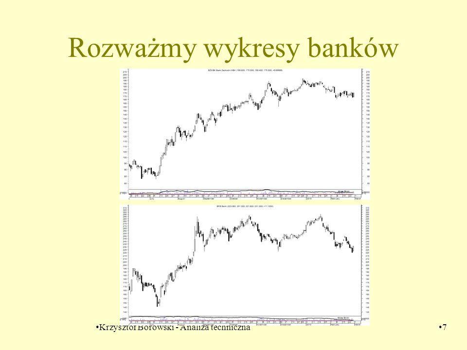 Krzysztof Borowski - Analiza techniczna7 Rozważmy wykresy banków