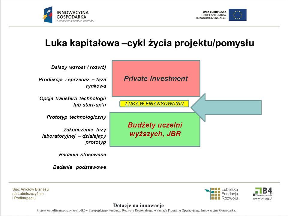 Lubelska Sieć Aniołów Biznesu (LSAB) … krótka historia … Lubelska Sieć Aniołów Biznesu powstała: przy Lubelskiej Fundacji Rozwoju w 2007 r., w efekcie realizacji projektu w ramach ZPORR, Działanie 2.6, współfinansowany z Europejskiego Funduszu Społecznego, jako 5 inicjatywa w Polsce (Lewiatan Business Angels, PolBan, CI FIRE oraz SILBAN) LSAB jako sieć inwestorów kapitałowych (o charakterze regionalnym) skupiła grupę inwestorów prywatnych (Aniołów biznesu), zainteresowanych inwestycjami kapitałowymi w innowacyjne projekty: w ramach komercjalizacji wyników badań naukowych, spółek technologicznych na wczesnym etapie rozwoju