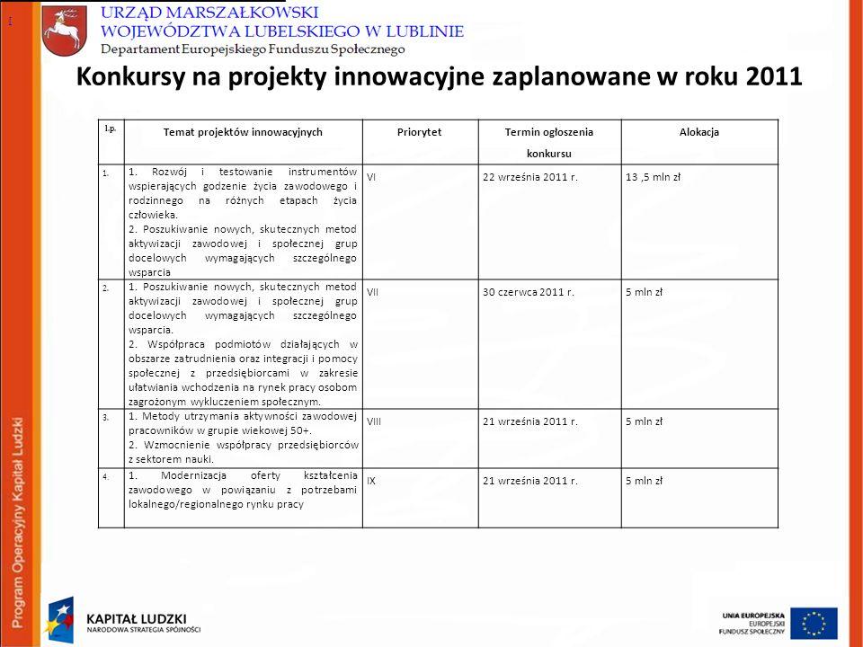 Konkursy na projekty innowacyjne zaplanowane w roku 2011 l.p.