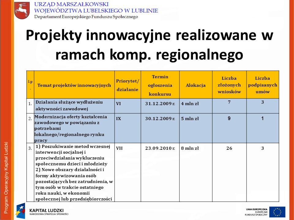 Projekty innowacyjne realizowane w ramach komp. regionalnego l.p.
