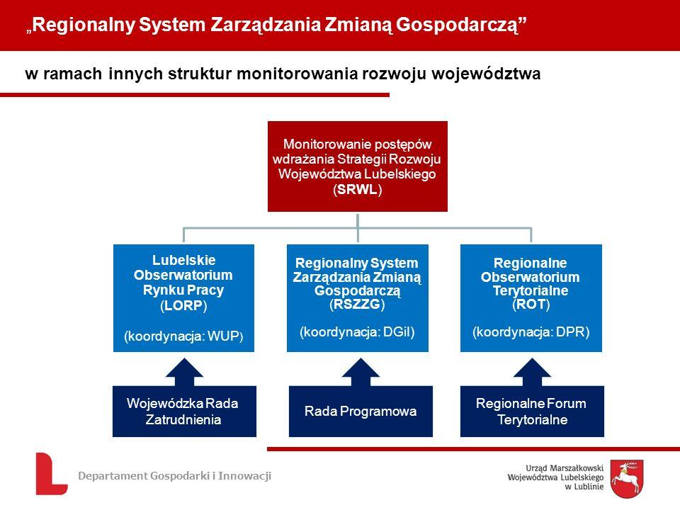 Departament Gospodarki i Innowacji w ramach innych struktur monitorowania rozwoju województwa Regionalny System Zarządzania Zmianą Gospodarczą Monitorowanie postępów wdrażania Strategii Rozwoju Województwa Lubelskiego (SRWL) Lubelskie Obserwatorium Rynku Pracy (LORP) (koordynacja: WUP ) Regionalny System Zarządzania Zmianą Gospodarczą (RSZZG) (koordynacja: DGiI) Regionalne Obserwatorium Terytorialne (ROT) (koordynacja: DPR) Wojewódzka Rada Zatrudnienia Rada Programowa Regionalne Forum Terytorialne