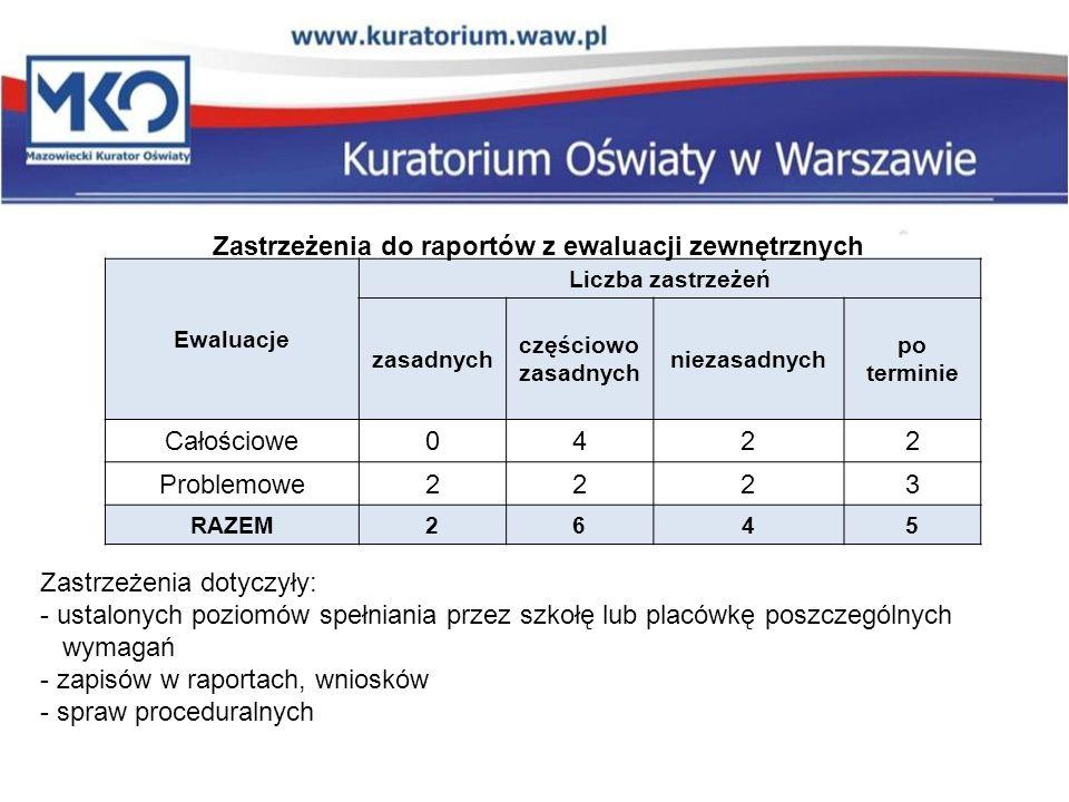 Ewaluacje Liczba zastrzeżeń zasadnych częściowo zasadnych niezasadnych po terminie Całościowe0422 Problemowe2223 RAZEM2645 Zastrzeżenia do raportów z