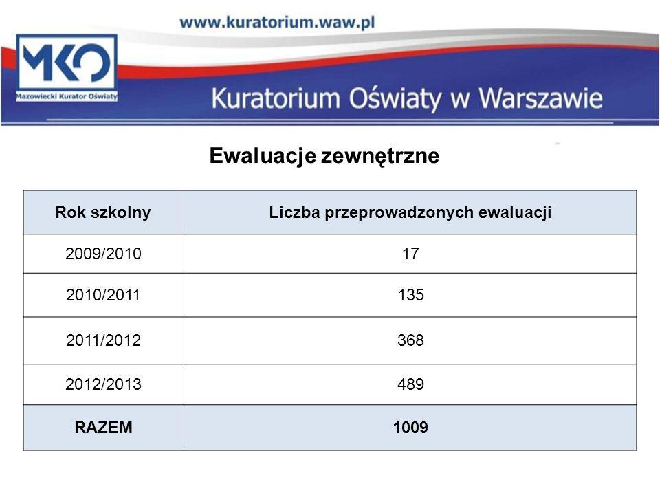 Rok szkolnyLiczba przeprowadzonych ewaluacji 2009/201017 2010/2011135 2011/2012368 2012/2013489 RAZEM1009 Ewaluacje zewnętrzne