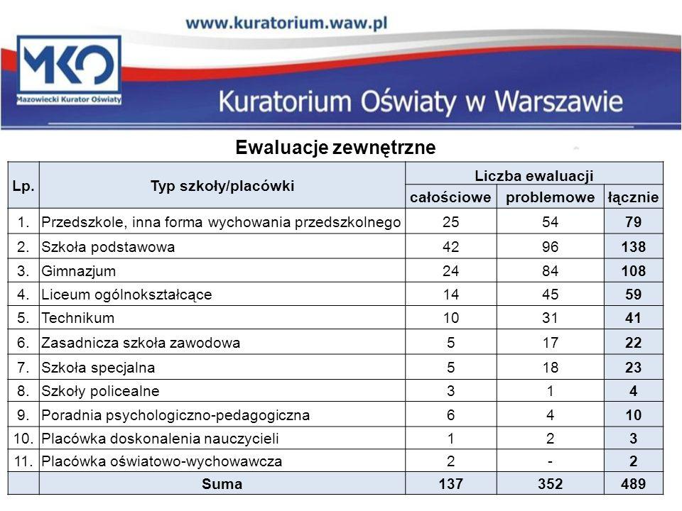 Ewaluacje zewnętrzne Lp.Typ szkoły/placówki Liczba ewaluacji całościoweproblemowełącznie 1.Przedszkole, inna forma wychowania przedszkolnego255479 2.S