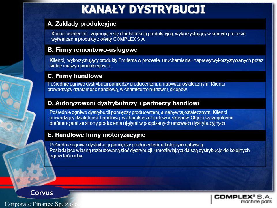 KANAŁY DYSTRYBUCJI A.Zakłady produkcyjne B. Firmy remontowo-usługowe C.