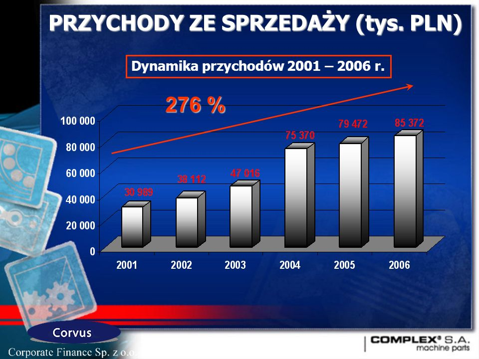 PRZYCHODY ZE SPRZEDAŻY (tys. PLN) Dynamika przychodów 2001 – 2006 r. 276 %