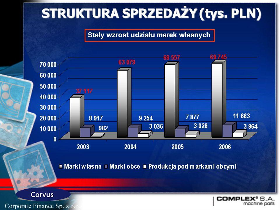 STRUKTURA SPRZEDAŻY (tys. PLN) Stały wzrost udziału marek własnych