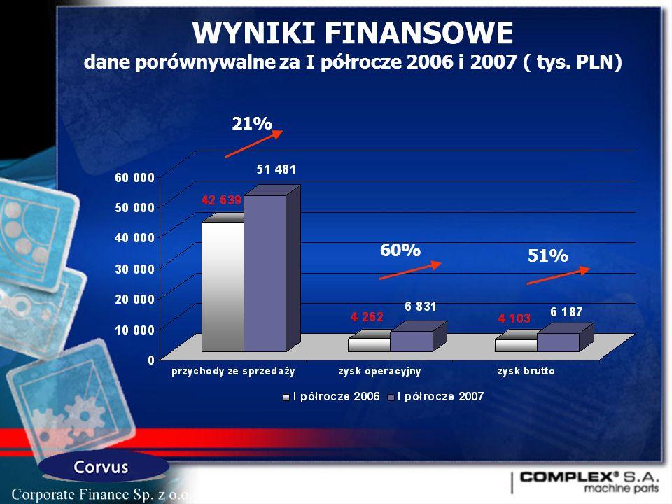 WYNIKI FINANSOWE dane porównywalne za I półrocze 2006 i 2007 ( tys. PLN) 21% 60% 51%