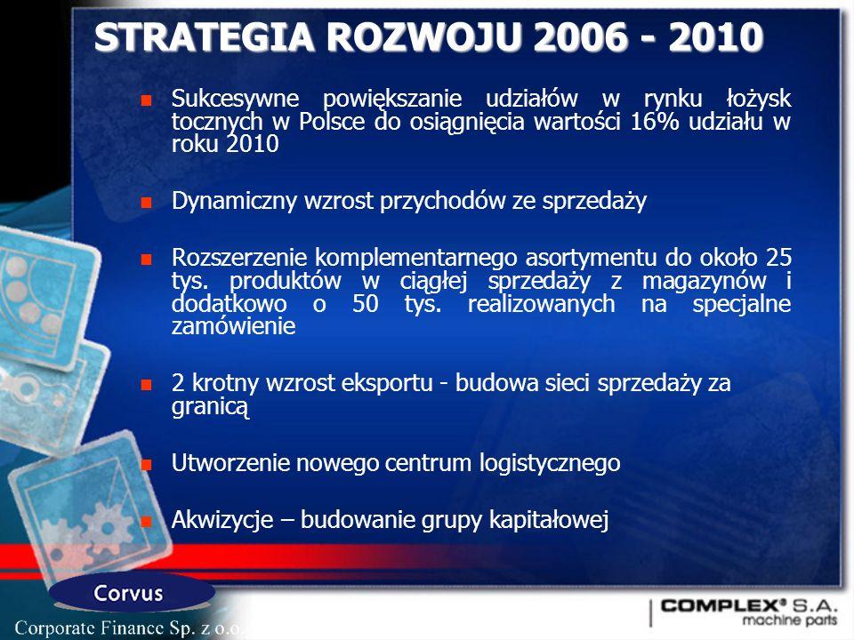 STRATEGIA ROZWOJU 2006 - 2010 Sukcesywne powiększanie udziałów w rynku łożysk tocznych w Polsce do osiągnięcia wartości 16% udziału w roku 2010 Dynamiczny wzrost przychodów ze sprzedaży Rozszerzenie komplementarnego asortymentu do około 25 tys.