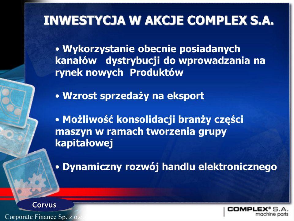 Wykorzystanie obecnie posiadanych kanałów dystrybucji do wprowadzania na rynek nowych Produktów Wzrost sprzedaży na eksport Możliwość konsolidacji branży części maszyn w ramach tworzenia grupy kapitałowej Dynamiczny rozwój handlu elektronicznego INWESTYCJA W AKCJE COMPLEX S.A.