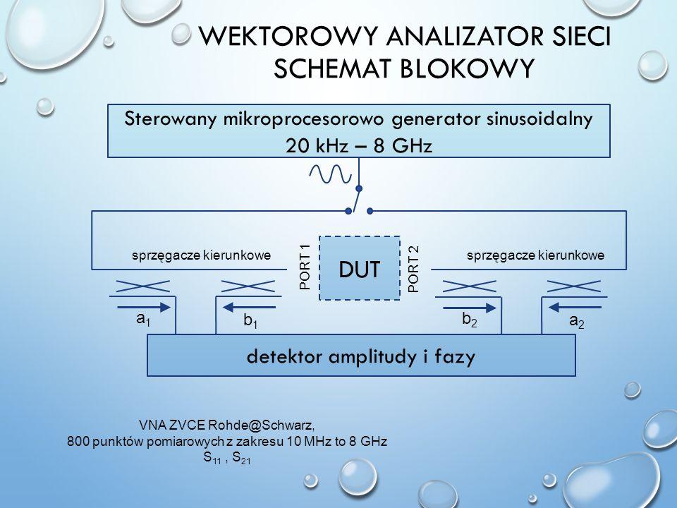 WEKTOROWY ANALIZATOR SIECI SCHEMAT BLOKOWY Sterowany mikroprocesorowo generator sinusoidalny 20 kHz – 8 GHz PORT 1 PORT 2 a1a1 b1b1 detektor amplitudy