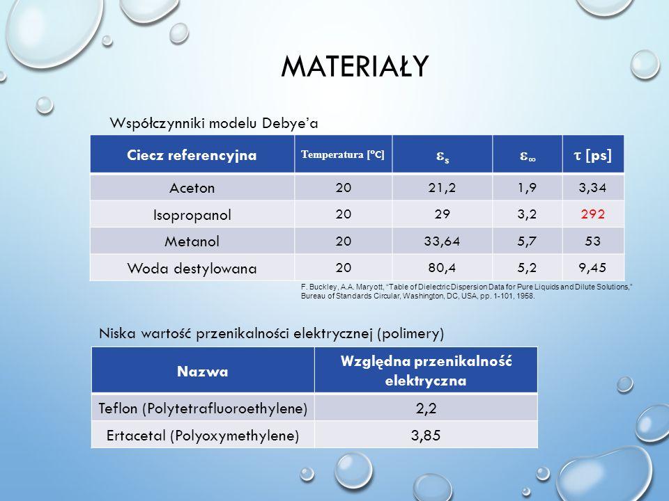 MATERIAŁY Ciecz referencyjna Temperatura [ C ] s [ps] Aceton 2021,21,93,34 Isopropanol 20293,2292 Metanol 2033,645,753 Woda destylowana 2080,45,29,45