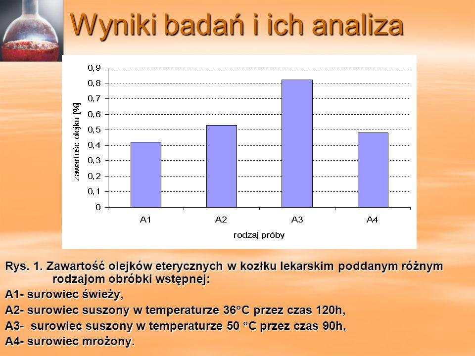 Wyniki badań i ich analiza Rys. 1. Zawartość olejków eterycznych w kozłku lekarskim poddanym różnym rodzajom obróbki wstępnej: A1- surowiec świeży, A2