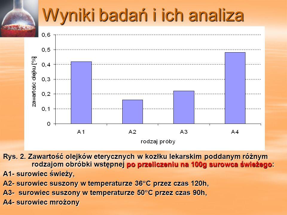 Wyniki badań i ich analiza Tabela 1.