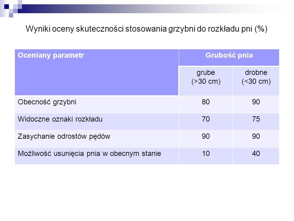 Oceniany parametrGrubość pnia grube (>30 cm) drobne (<30 cm) Obecność grzybni8090 Widoczne oznaki rozkładu7075 Zasychanie odrostów pędów90 Możliwość u