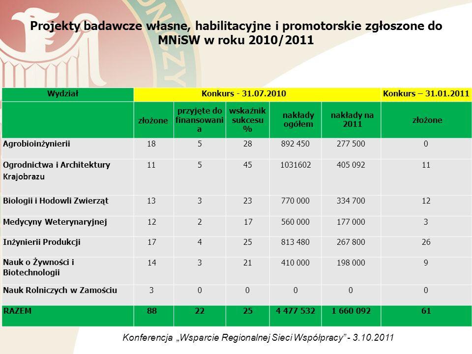 Projekty badawcze własne, habilitacyjne i promotorskie zgłoszone do MNiSW w roku 2010/2011 WydziałKonkurs - 31.07.2010Konkurs – 31.01.2011 złożone prz