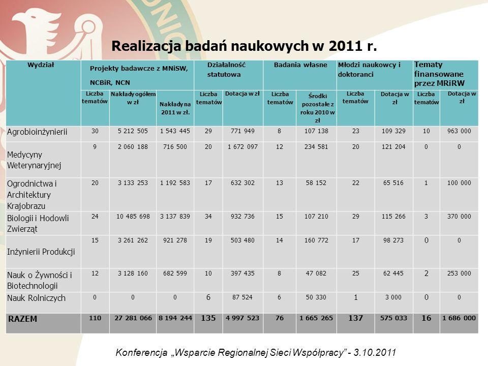 Realizacja badań naukowych w 2011 r. Wydział Projekty badawcze z MNiSW, NCBiR, NCN Działalność statutowa Badania własne Młodzi naukowcy i doktoranci T