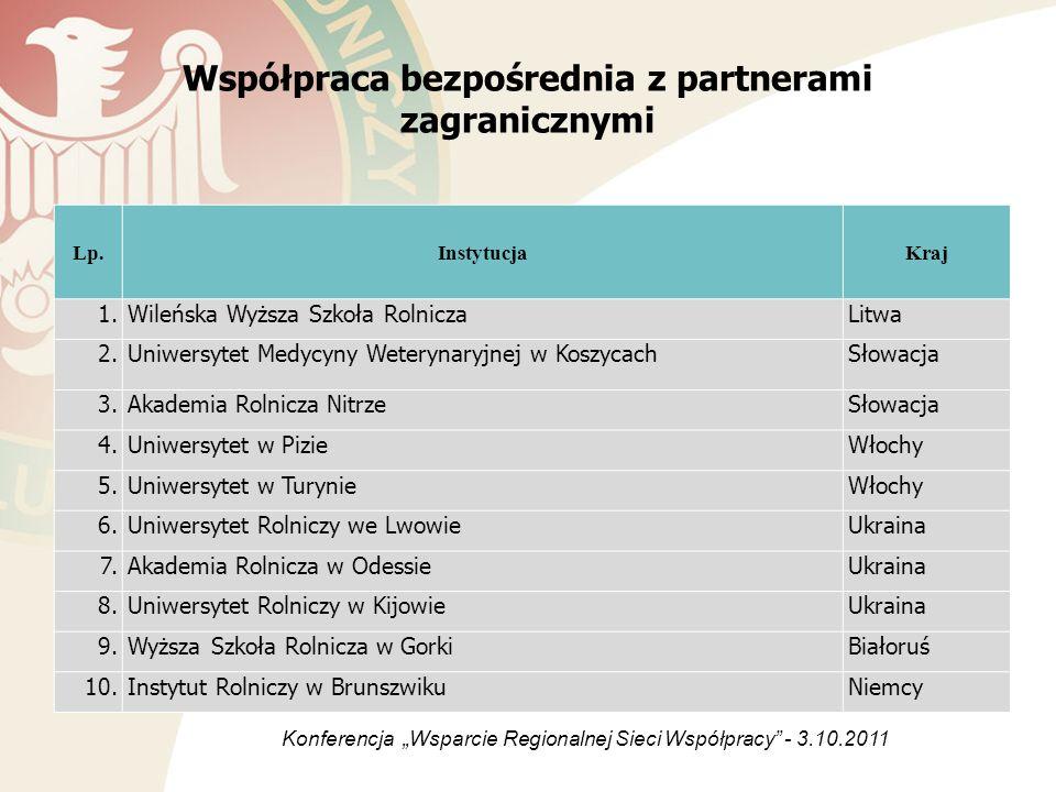 Współpraca bezpośrednia z partnerami zagranicznymi Lp.InstytucjaKraj 1.Wileńska Wyższa Szkoła RolniczaLitwa 2.Uniwersytet Medycyny Weterynaryjnej w Ko
