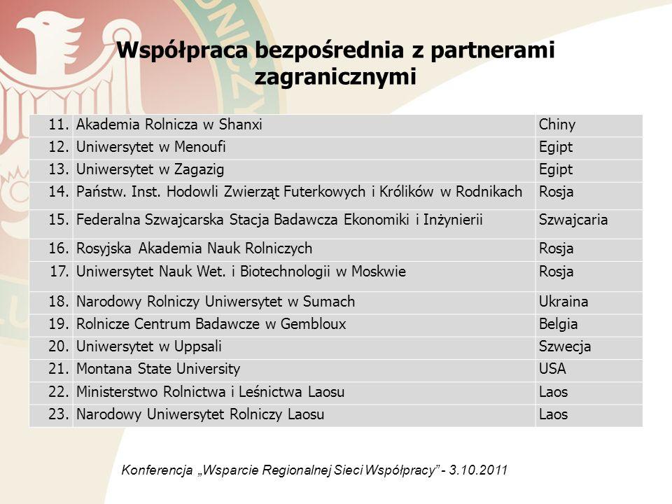 Współpraca bezpośrednia z partnerami zagranicznymi 11.Akademia Rolnicza w ShanxiChiny 12.Uniwersytet w MenoufiEgipt 13.Uniwersytet w ZagazigEgipt 14.P