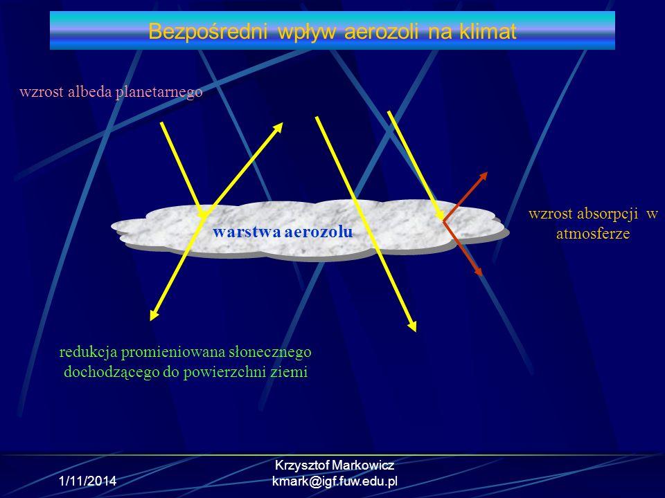 1/11/2014 Krzysztof Markowicz kmark@igf.fuw.edu.pl Bezpośredni wpływ aerozoli na klimat warstwa aerozolu redukcja promieniowana słonecznego dochodzące