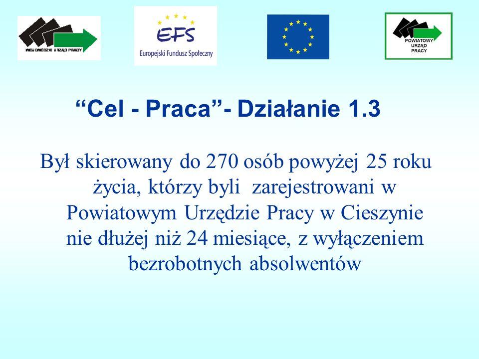 Cel - Praca- Działanie 1.3 Był skierowany do 270 osób powyżej 25 roku życia, którzy byli zarejestrowani w Powiatowym Urzędzie Pracy w Cieszynie nie dł