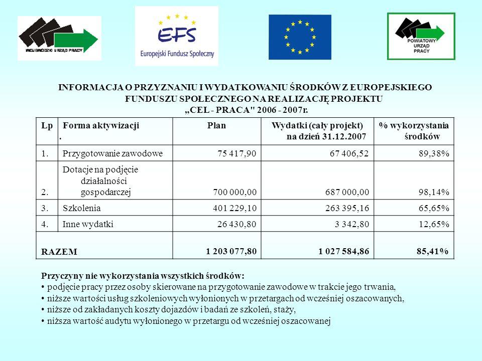 INFORMACJA O PRZYZNANIU I WYDATKOWANIU ŚRODKÓW Z EUROPEJSKIEGO FUNDUSZU SPOŁECZNEGO NA REALIZACJĘ PROJEKTU CEL - PRACA 2006 - 2007r.