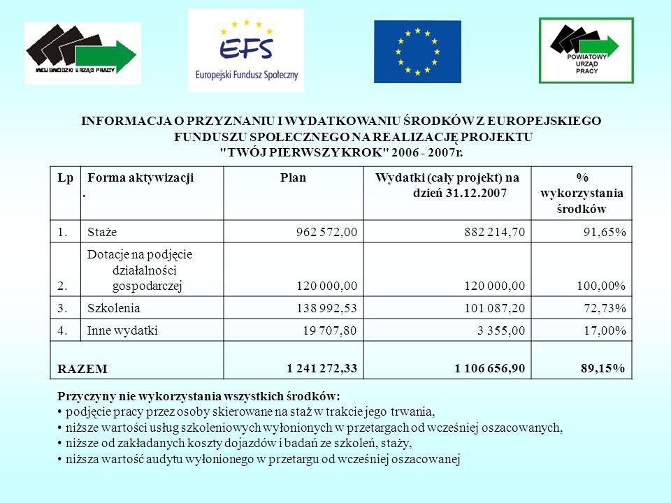 INFORMACJA O PRZYZNANIU I WYDATKOWANIU ŚRODKÓW Z EUROPEJSKIEGO FUNDUSZU SPOŁECZNEGO NA REALIZACJĘ PROJEKTU