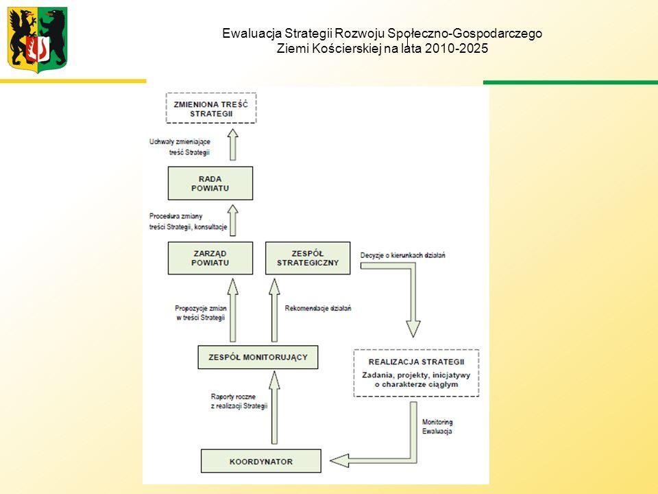 Lp.Nazwa organu Funkcja w systemie realizacji strategii 1 RADA POWIATU KOŚCIERSKIEGO Nadzór nad realizacją Strategii Podejmowanie uchwał w sprawie zmiany treści Strategii 2 ZARZĄD POWIATU KOŚCIERSKIEGO Nadzór nad realizacją Strategii Rozpoczynanie procedury zmiany treści Strategii 3 ZESPÓŁ STRATEGICZNY Decydowanie o bieżących kierunkach działania i realizacji zadań strategicznych 4 ZESPÓŁ MONITORUJĄCY Opiniowanie raportów z realizacji strategii Proponowanie kierunków działań i zmian w Strategii do Zespołu Strategicznego i Zarządu Powiatu Kościerskiego 5 KOORDYNATOR Monitoring i ewaluacja Strategii, koordynacja prac i spotkań, sprawozdawczość