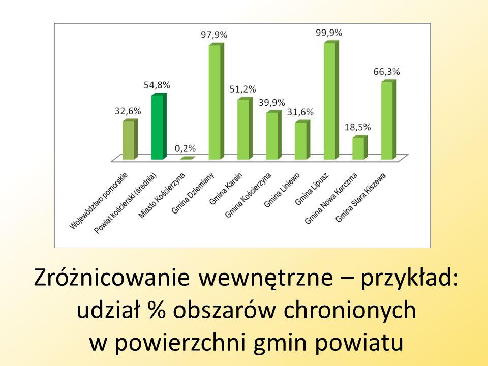 Zróżnicowanie wewnętrzne – przykład: udział % obszarów chronionych w powierzchni gmin powiatu