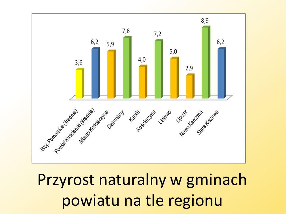 Przyrost naturalny w gminach powiatu na tle regionu