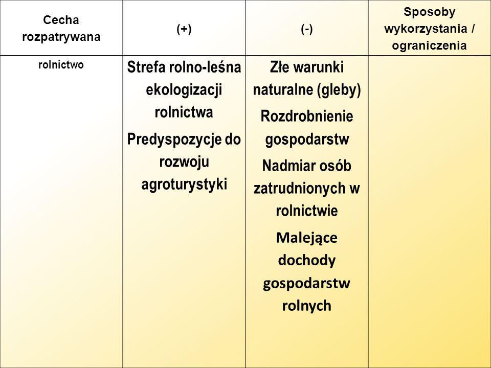 Cecha rozpatrywana (+)(-) Sposoby wykorzystania / ograniczenia rolnictwo Strefa rolno-leśna ekologizacji rolnictwa Predyspozycje do rozwoju agroturyst