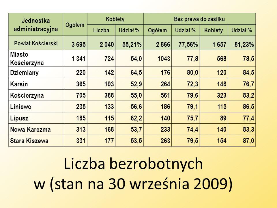 Liczba bezrobotnych w (stan na 30 września 2009) Jednostka administracyjna Ogółem KobietyBez prawa do zasilku LiczbaUdział %OgółemUdział %KobietyUdzia