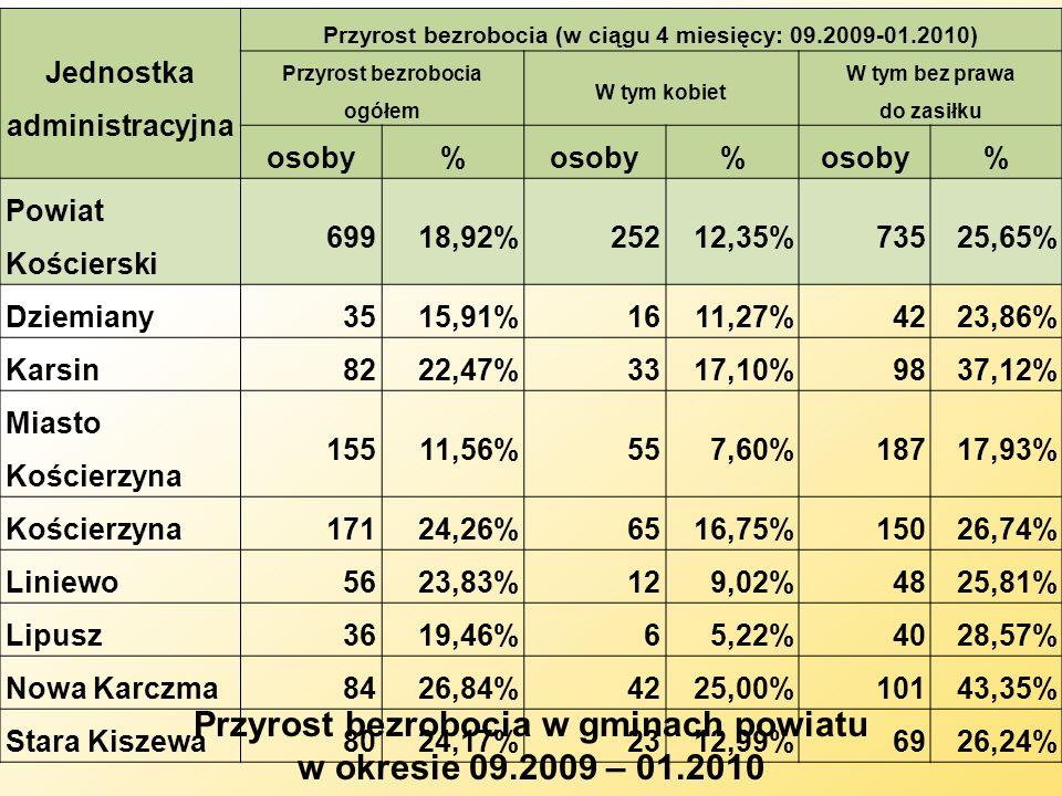Jednostka administracyjna Przyrost bezrobocia (w ciągu 4 miesięcy: 09.2009-01.2010) Przyrost bezrobocia ogółem W tym kobiet W tym bez prawa do zasiłku