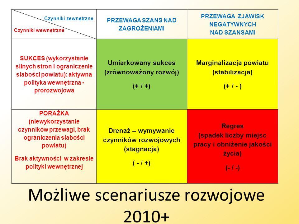 Możliwe scenariusze rozwojowe 2010+ Czynniki zewnętrzne Czynniki wewnętrzne PRZEWAGA SZANS NAD ZAGROŻENIAMI PRZEWAGA ZJAWISK NEGATYWNYCH NAD SZANSAMI