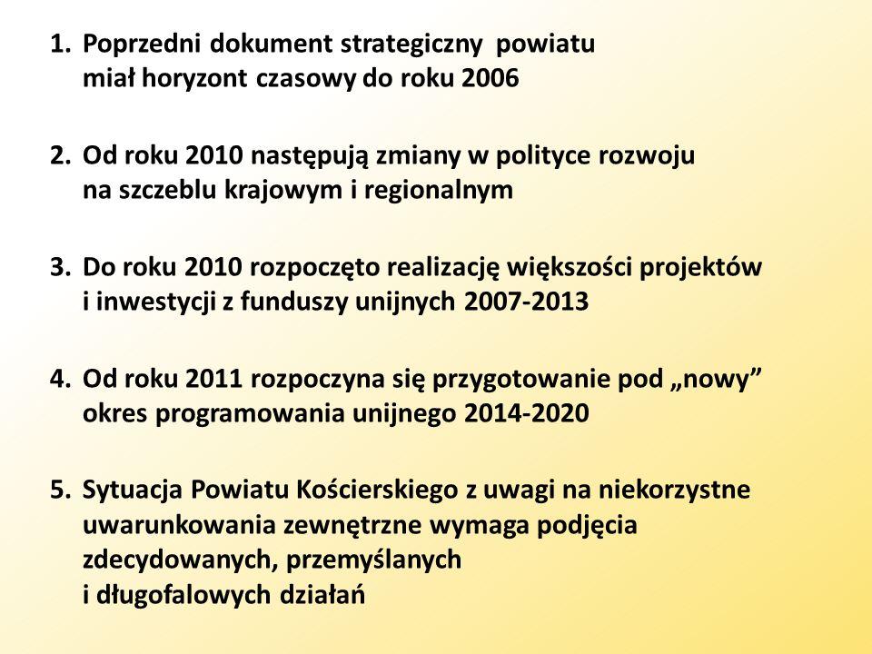 1.Poprzedni dokument strategiczny powiatu miał horyzont czasowy do roku 2006 2.Od roku 2010 następują zmiany w polityce rozwoju na szczeblu krajowym i