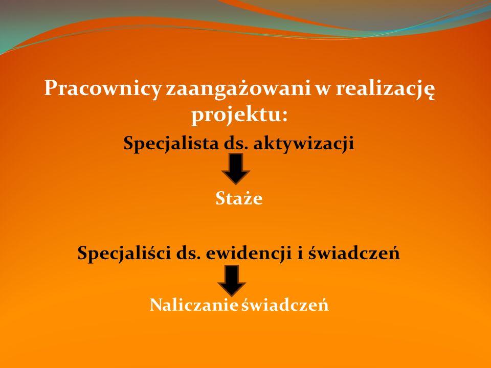Pracownicy zaangażowani w realizację projektu: Specjalista ds.