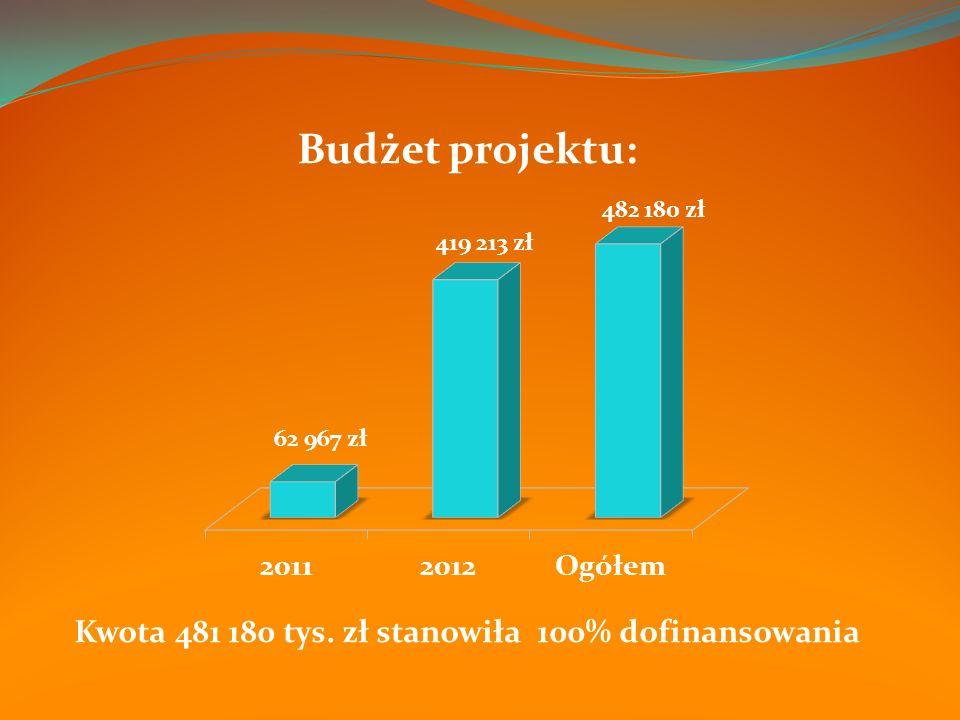 Budżet projektu: Kwota 481 180 tys. zł stanowiła 100% dofinansowania
