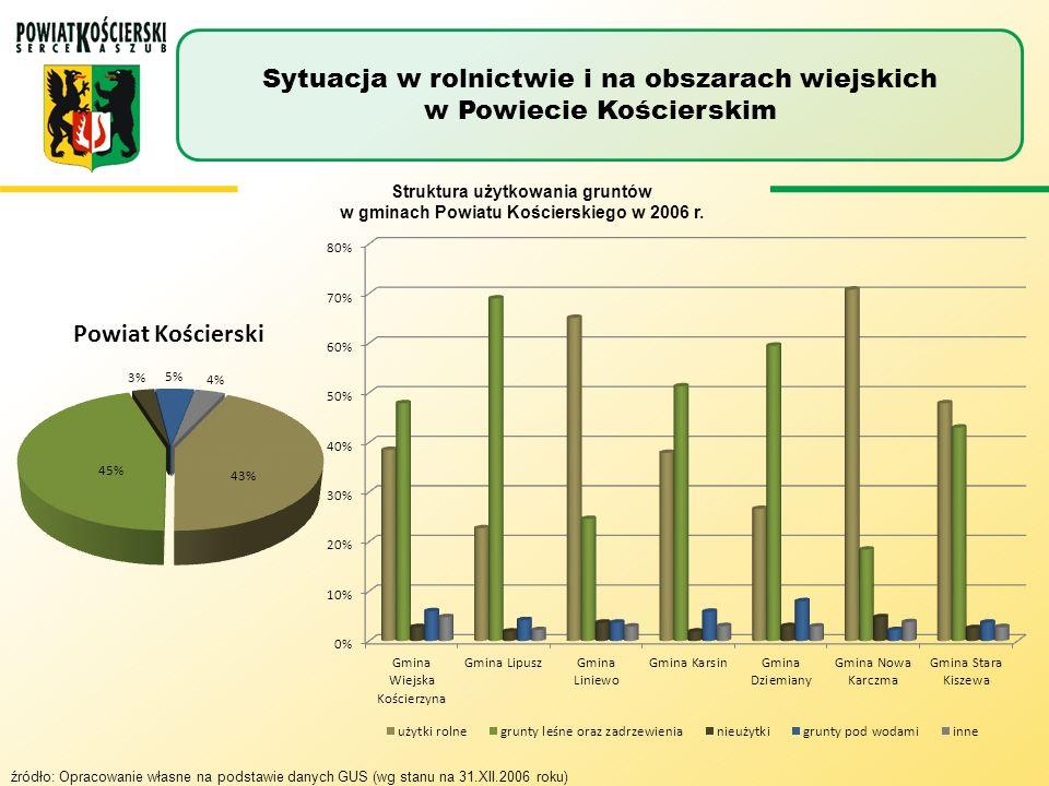 Struktura użytków rolnych Sytuacja w rolnictwie i na obszarach wiejskich w Powiecie Kościerskim źródło: Opracowanie własne na podstawie danych GUS (wg stanu na 31.XII.2006 roku)