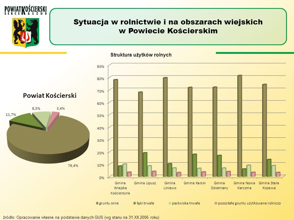 Struktura użytków rolnych Sytuacja w rolnictwie i na obszarach wiejskich w Powiecie Kościerskim źródło: Opracowanie własne