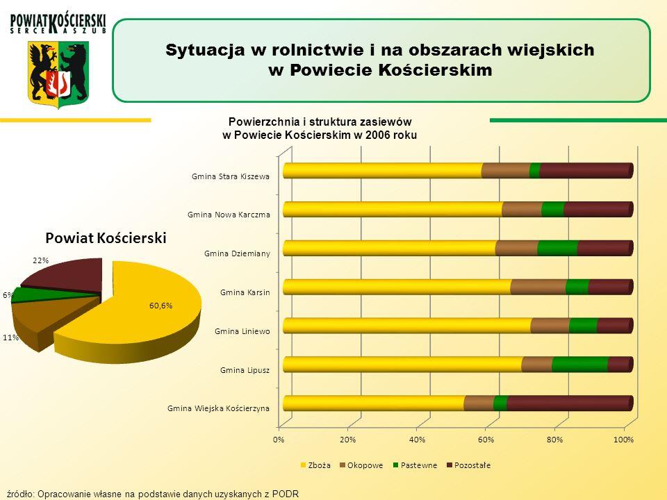 Stan pogłowia zwierząt w gospodarstwach w 2006 roku Sytuacja w rolnictwie i na obszarach wiejskich w Powiecie Kościerskim źródło: Opracowanie własne na podstawie danych uzyskanych z PODR