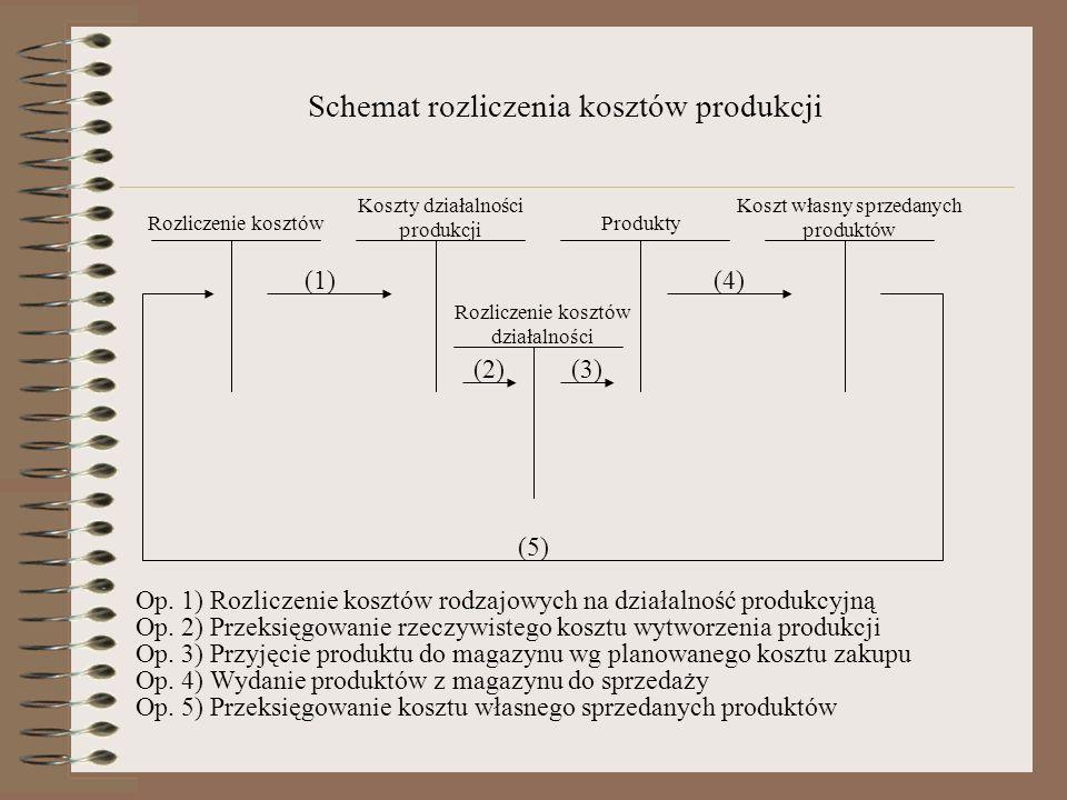 Schemat rozliczenia kosztów produkcji Rozliczenie kosztów Koszty działalności produkcji Produkty Koszt własny sprzedanych produktów Rozliczenie kosztó