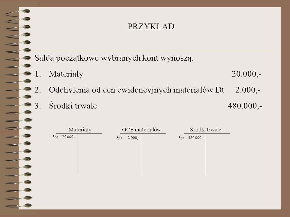 PRZYKŁAD Salda początkowe wybranych kont wynoszą: 1.Materiały 20.000,- 2.Odchylenia od cen ewidencyjnych materiałów Dt 2.000,- 3.Środki trwałe 480.000