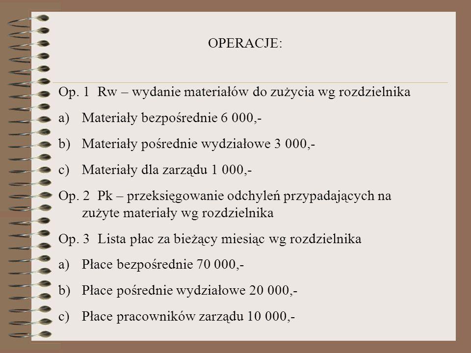 Op. 1 Rw – wydanie materiałów do zużycia wg rozdzielnika a)Materiały bezpośrednie 6 000,- b)Materiały pośrednie wydziałowe 3 000,- c)Materiały dla zar