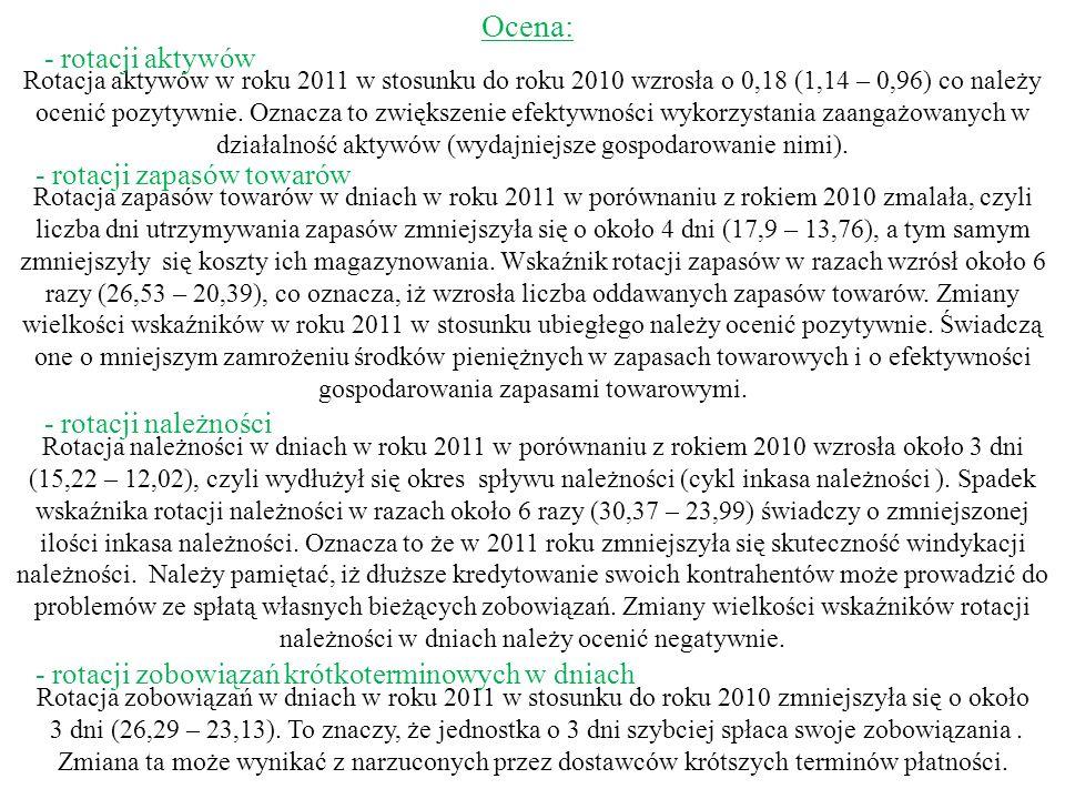 Ocena: Rotacja zobowiązań w dniach w roku 2011 w stosunku do roku 2010 zmniejszyła się o około 3 dni (26,29 – 23,13). To znaczy, że jednostka o 3 dni