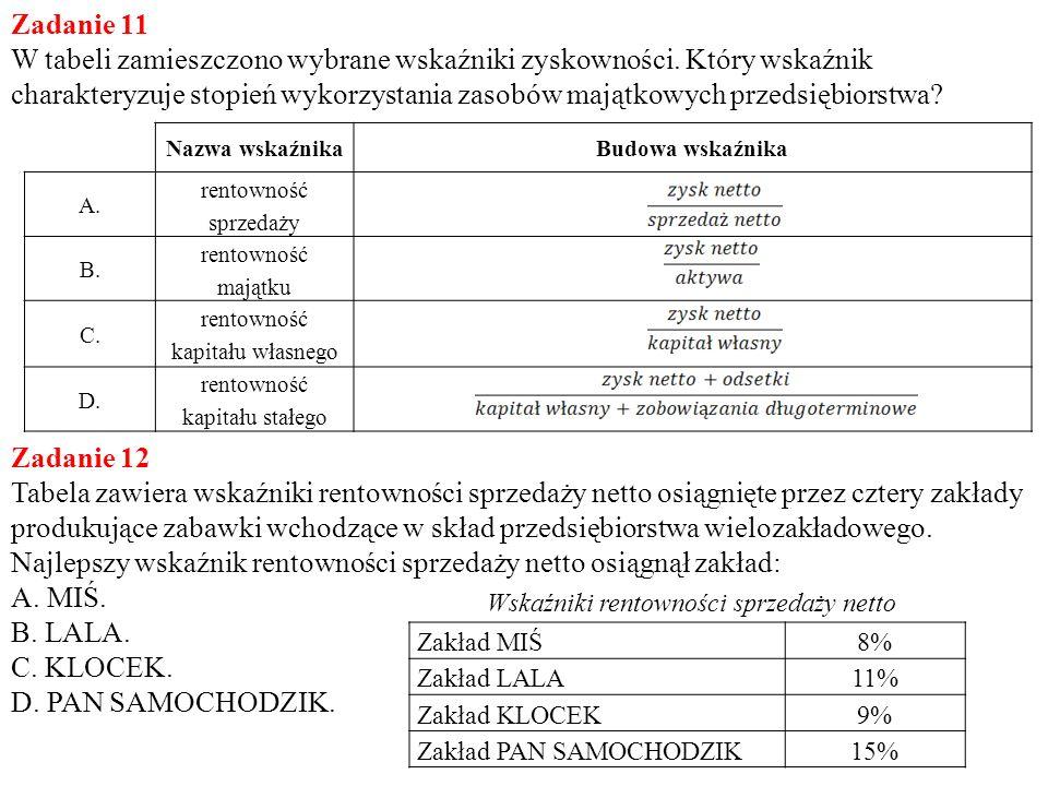 Zadanie 11 W tabeli zamieszczono wybrane wskaźniki zyskowności. Który wskaźnik charakteryzuje stopień wykorzystania zasobów majątkowych przedsiębiorst